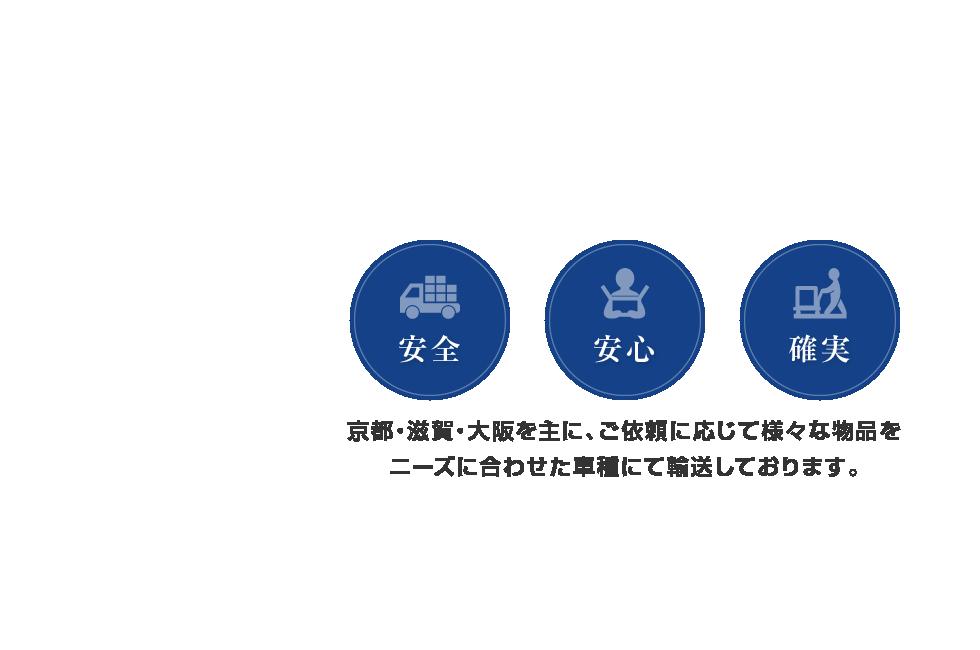 安全・安心・確実 京都・滋賀・大阪を主に、ご依頼に応じて様々な物品をニーズに合わせた車種にて輸送しております。